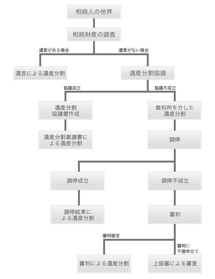 heritage_tetsuduki