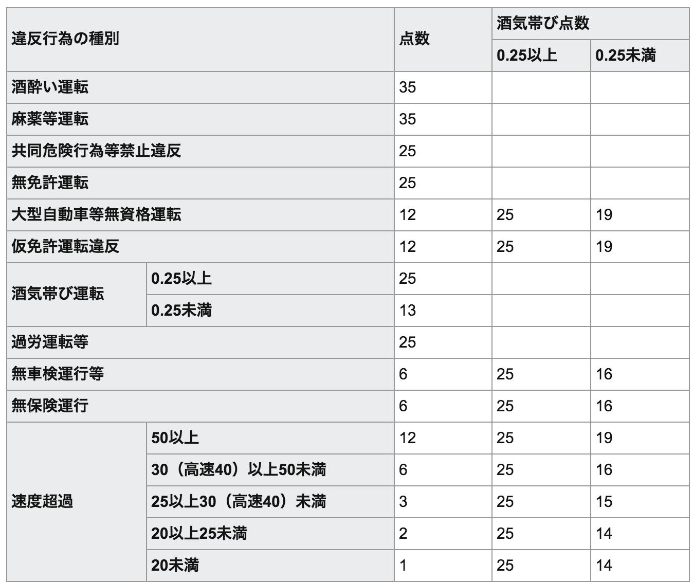 交通違反の点数一覧表