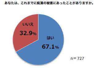 67.1%の女性が痴漢被害の経験あり