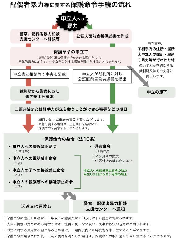 保護命令の申立方法