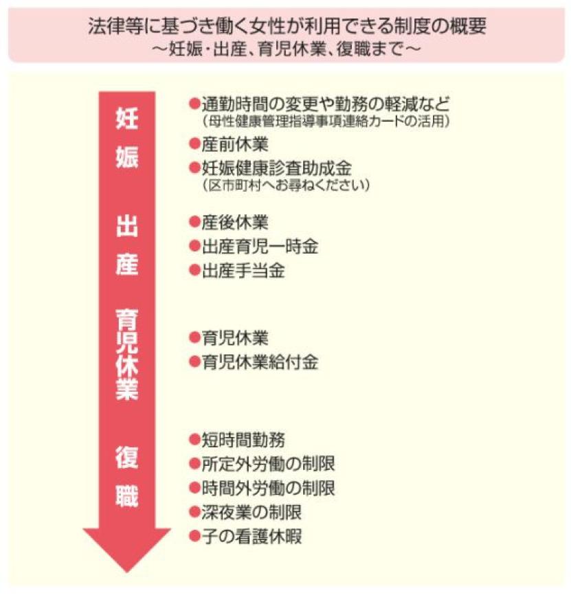 育児支援制度のフロー図