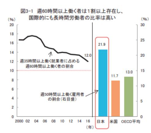 長時間労働の対策について知る前に|日本における長時間労働の現状