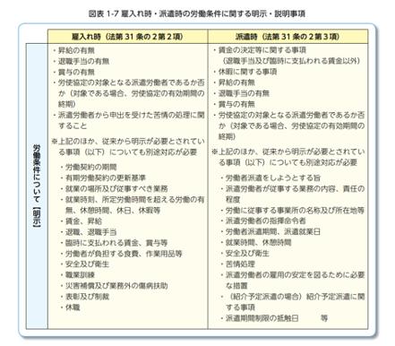 不合理な待遇差解消のための点検・検討マニュアル~改正労働者派遣法への対応~