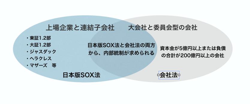 内部統制が義務化される会社の範囲